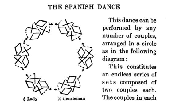 Library of dance the spanish dance the couples in each set face each other and have their backs towards the couples in the adjoining sets ccuart Choice Image